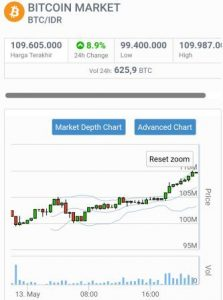 Harga Bitcoin BTC Kian Melambung